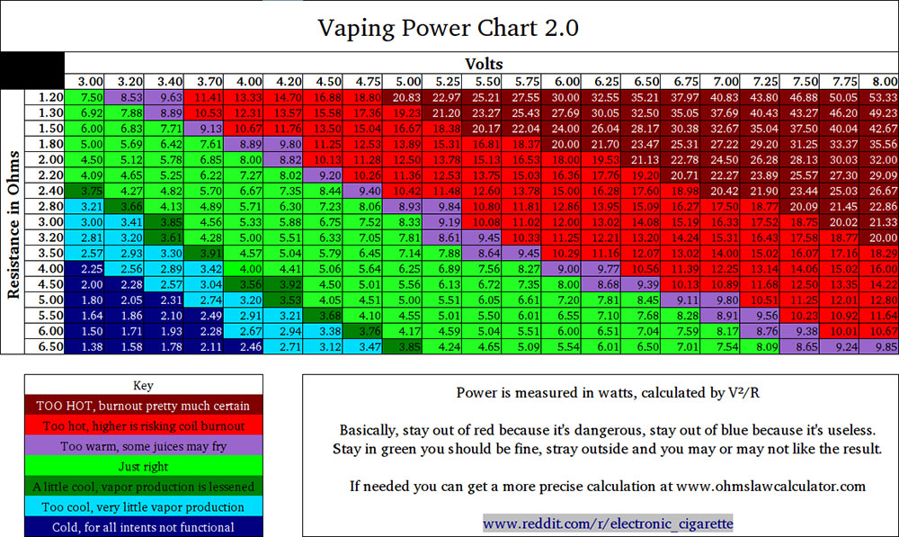 Battery safety and ohms law onvaping so you recently purchased your first mechanical mod and then realized you had no idea that it took batteries or had no idea which batteries were going to be greentooth